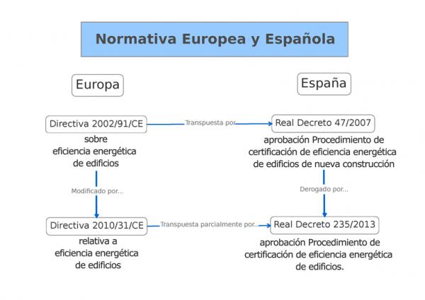 normativa sobre certificación energetica europea y española