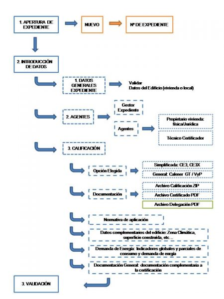 pasos registro telemático