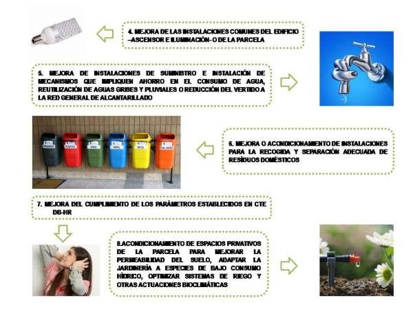actuaciones rehabilitacion energetica