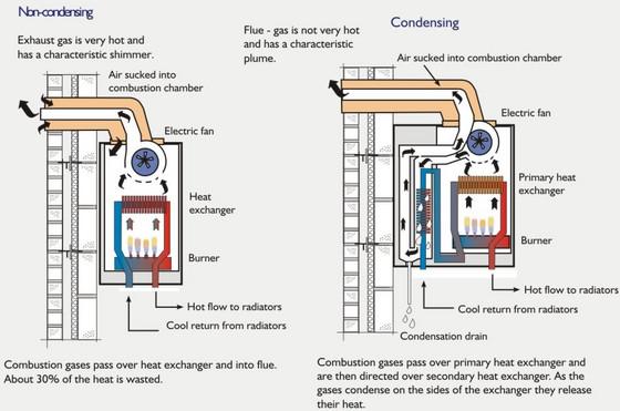 caldera de condensación versus convencional