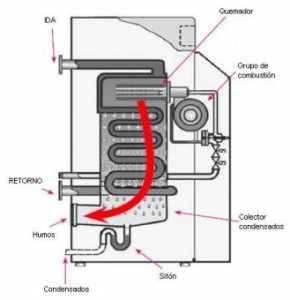 funcionamiento caldera condensacion mural