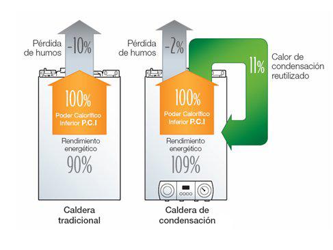 caldera condensacion rendimiento