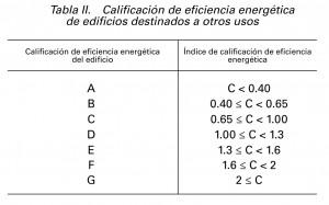 calificacion energetica terciario