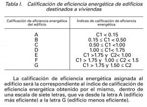 letra clasificacion energetica
