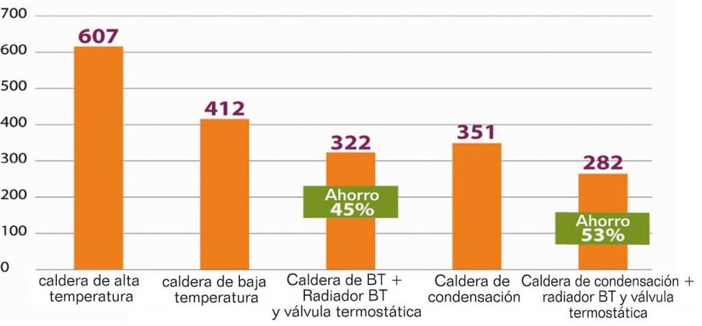 eficiencia calderas