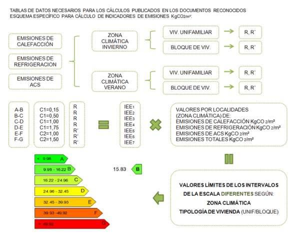 indicadores emisiones escala calificacion