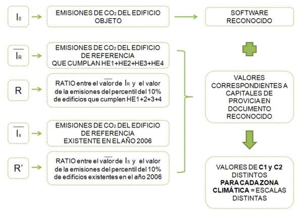 indices calificacion energetica