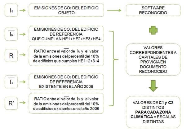 indices calificacion energetica