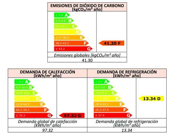 demanda consumo energia medida mejora