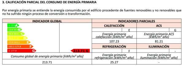 consumo energia primaria edificio existente