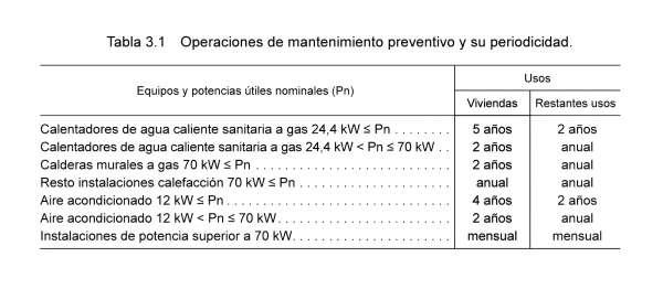 tabla inspecciones instalacion termica