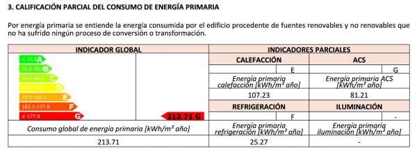 calificacion consumos energia primaria