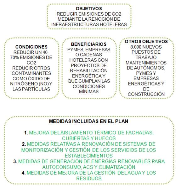 medidas objetivo beneficiarios plan pima