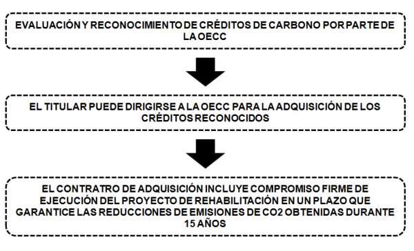 creditos carbono hotel OECC