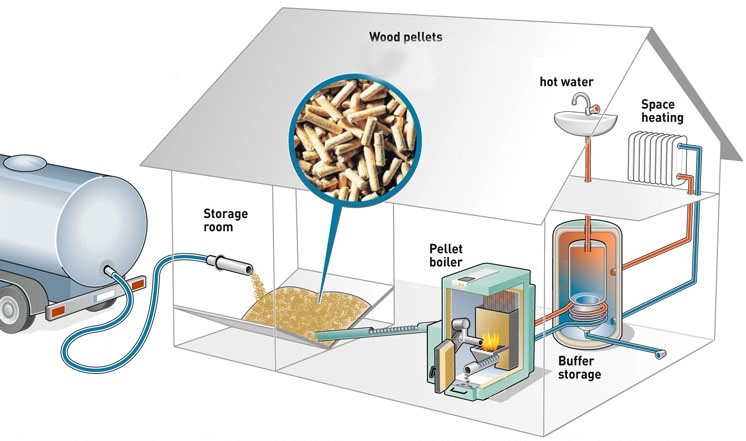 biomasa-almacenamiento-biocombustible-calefaccion