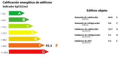 calificación energetica edificio compelto