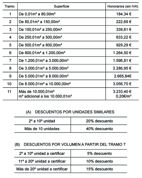 tarifa certificacion energetica