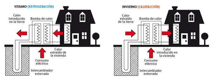 bomba calor geotermia residencial