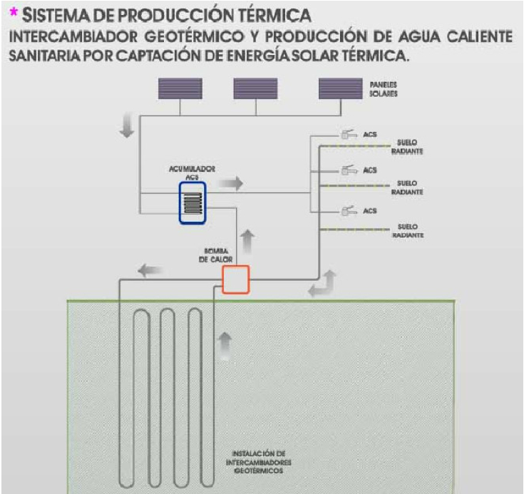 geotermia acs calefaccion refrigeracion