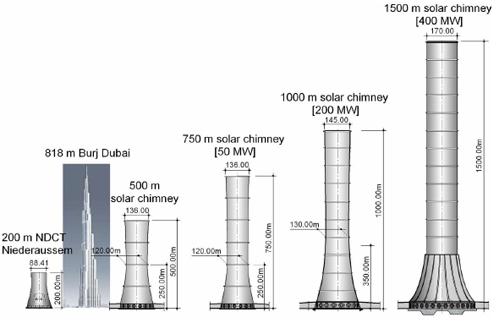 energia electrica energia solar torre