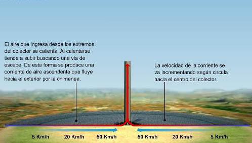 torre solar espejo 3 km
