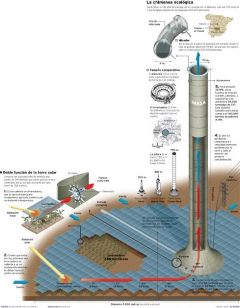 torre solar fuente el fresno