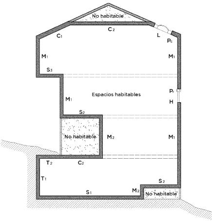 descompensaciones envolvente residencial privado