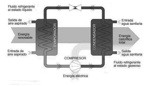 funcionamiento bomba calor aerotérmica