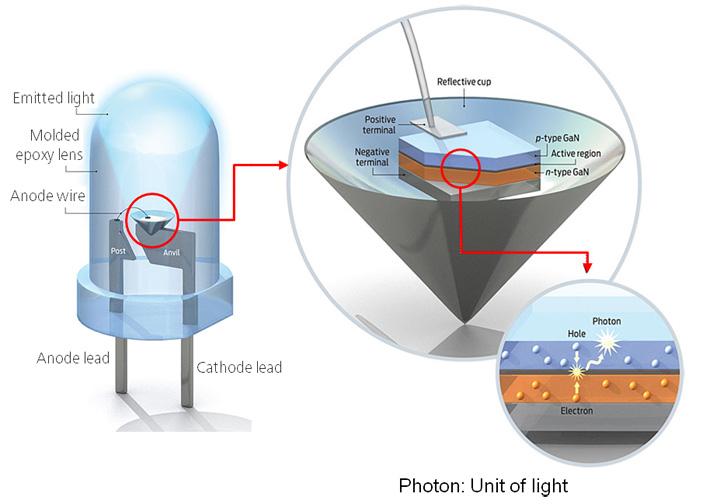 diodo iluminacion led