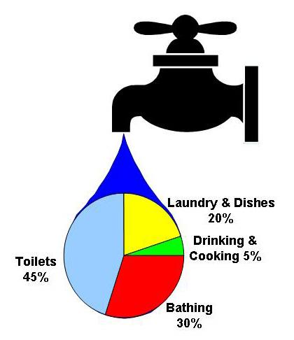 reparto consumo agua por vivienda