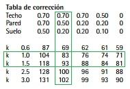 Coeficiente utilizacion luminaria