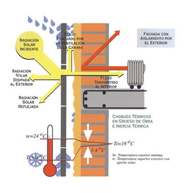 fachada ventilada certificacion