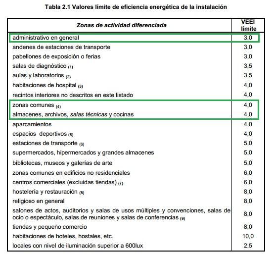 tabla 2.1 CTE DB HE3
