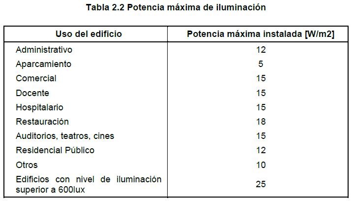 tabla 2.2 limitacion potencia instalada