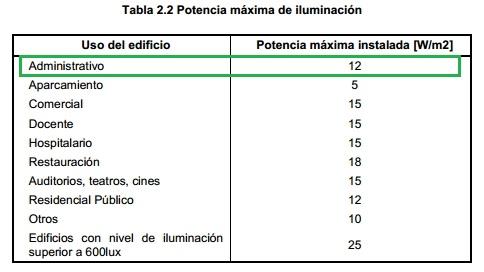 tabla 2.2 CTE DB HE3