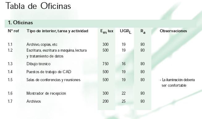 valores norma UNE EN 12464-1
