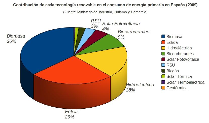contribución tecnologia renovable 2010 españa