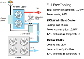 free cooling ahorro energia