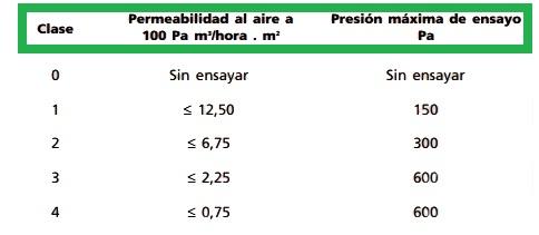UNE EN 12207 permeabilidad aire