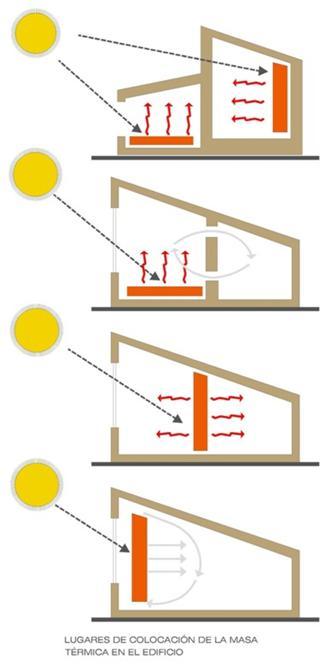 inercia termica interior calefaccion edificios