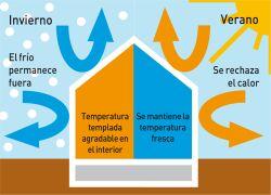 inercia interior y aislamiento termico exterior