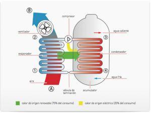 aerotermia bomba calor electrica