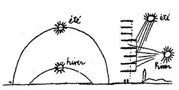 orientacion control radiacion solar