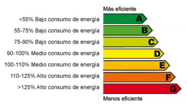 eficiencia energetica viviendas
