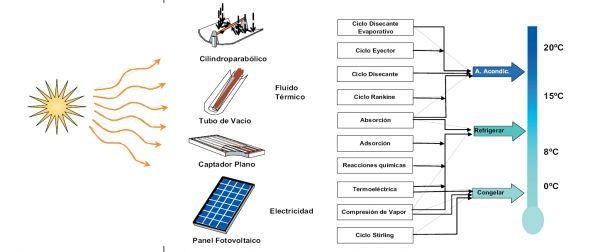 frio solar energia solar