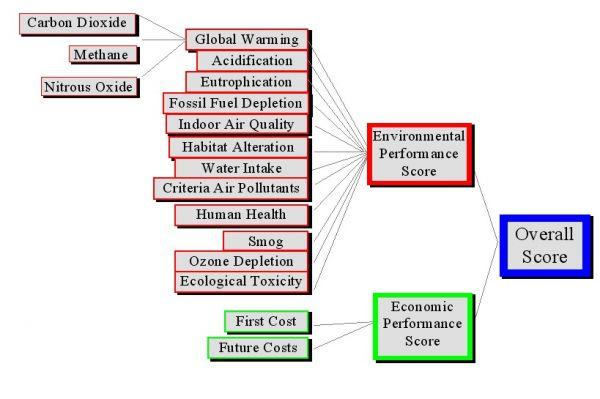 BEES materiales sostenibles LEED