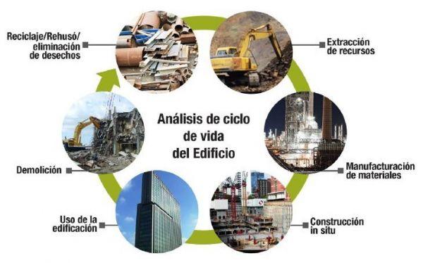 analisis ciclo vida edificio