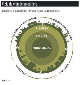 ciclo de vida LEED materiales edificios