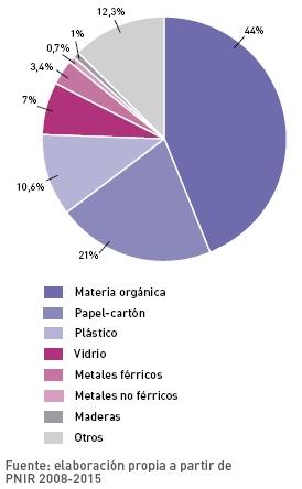 distribucion residuos solidos urbano