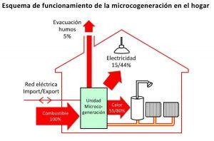 micro cogeneracion vivienda ACS